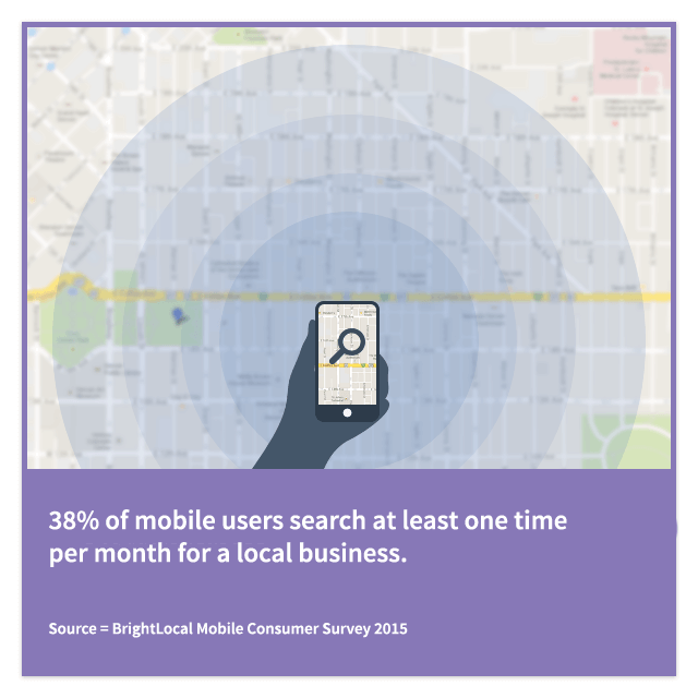 38% of mobile users search at least one time per month for a dentist