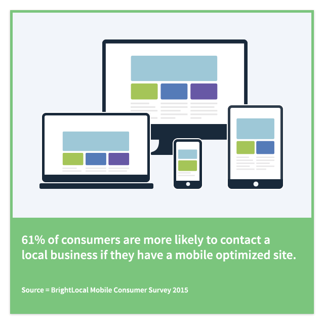 61% of consumers are more likely to contact a local business if they have a mobile optimized site
