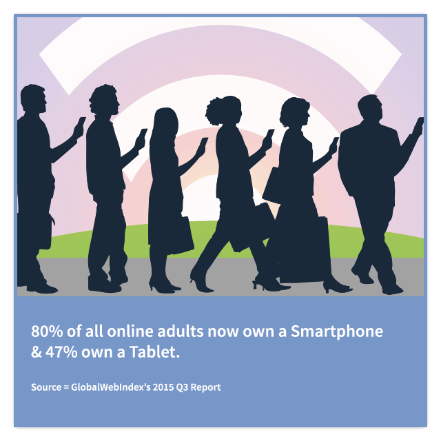 80% of all online adults now own a Smartphone & 47% own a Tablet
