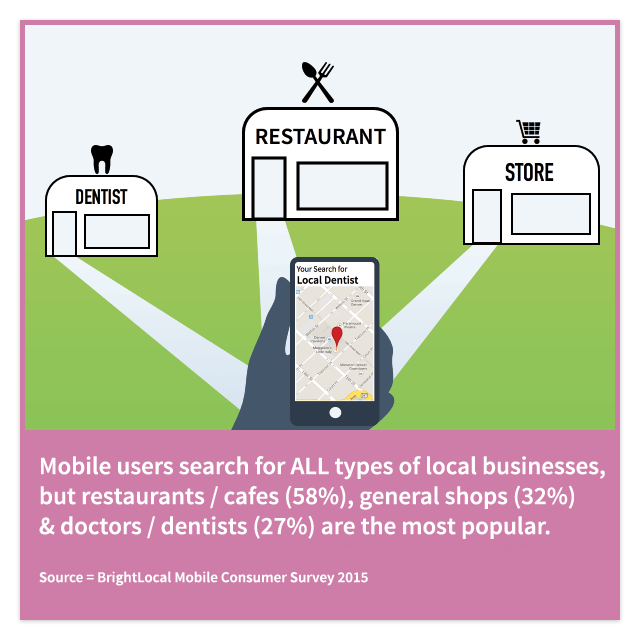 Mobile users are searching for all types of local businesses