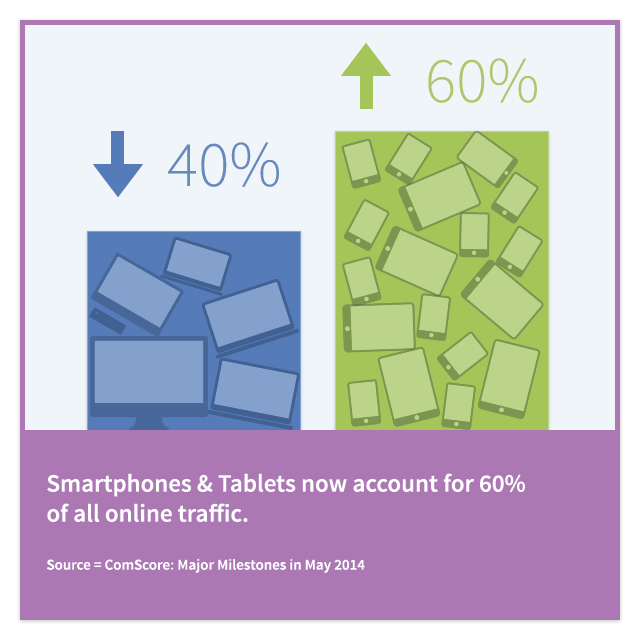 Smartphones and Tablets combined now account for 60% of all online traffic